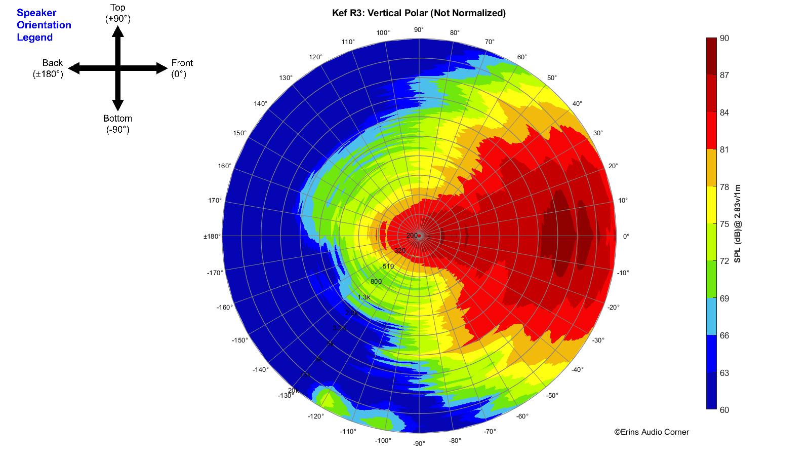 Kef%20R3_360_Vertical_Polar.png