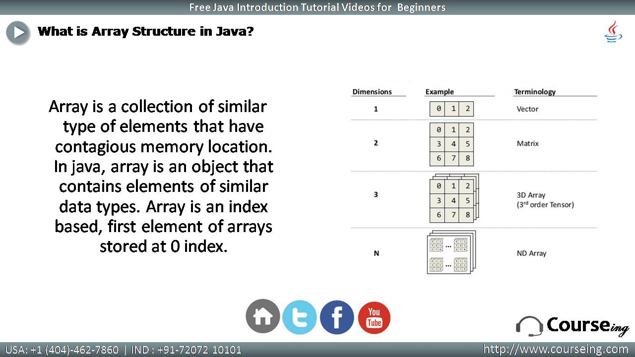 What is Array Structure in Java