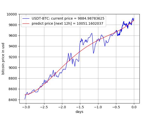 Exchange Rates Irs