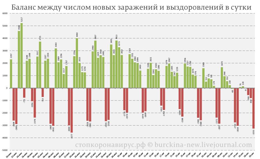 Ситуация СОVID-19 на 20 сентября: Россия удивляет 4 недели подряд