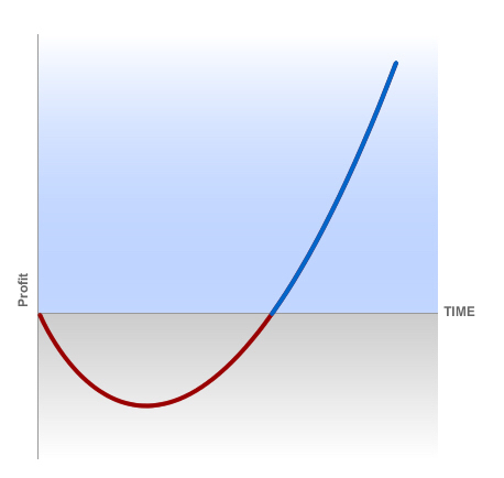 The J Curve illustrates short term suffering for long term rewards.
