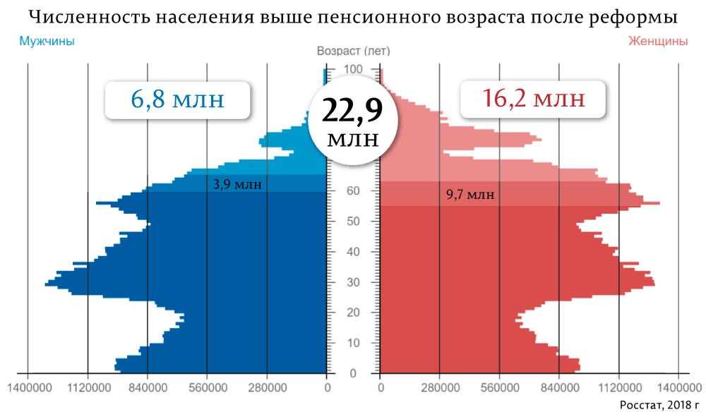 Как авторы пенсионного геноцида подставят Путина?