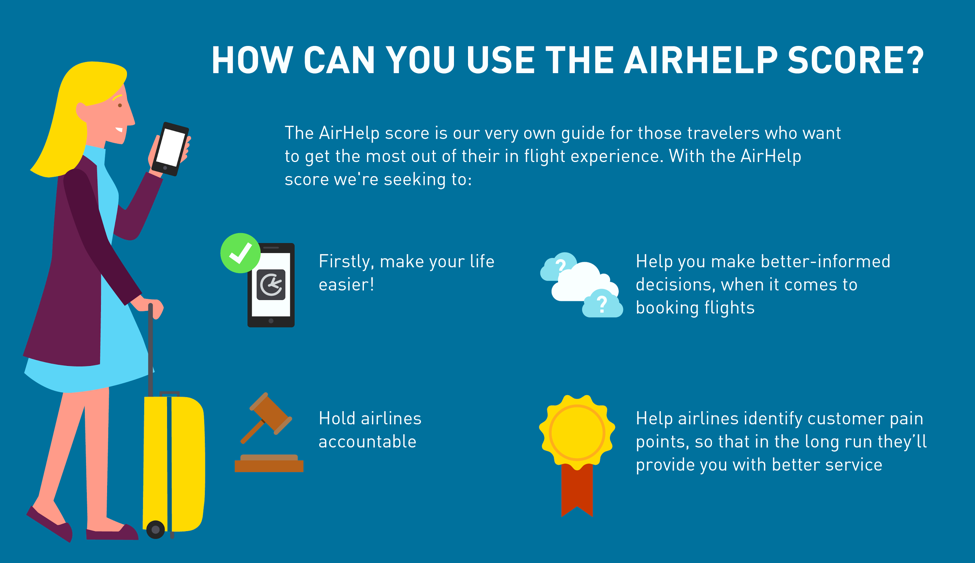 How can I use the AirHelp Score on my next trip?