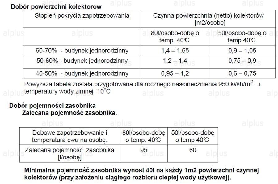 Dobór kolektorów słonecznych i zbiornika