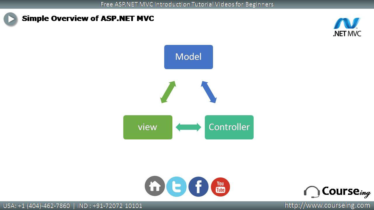 Free ASP DOT NET MVC Introduction Simple Overview