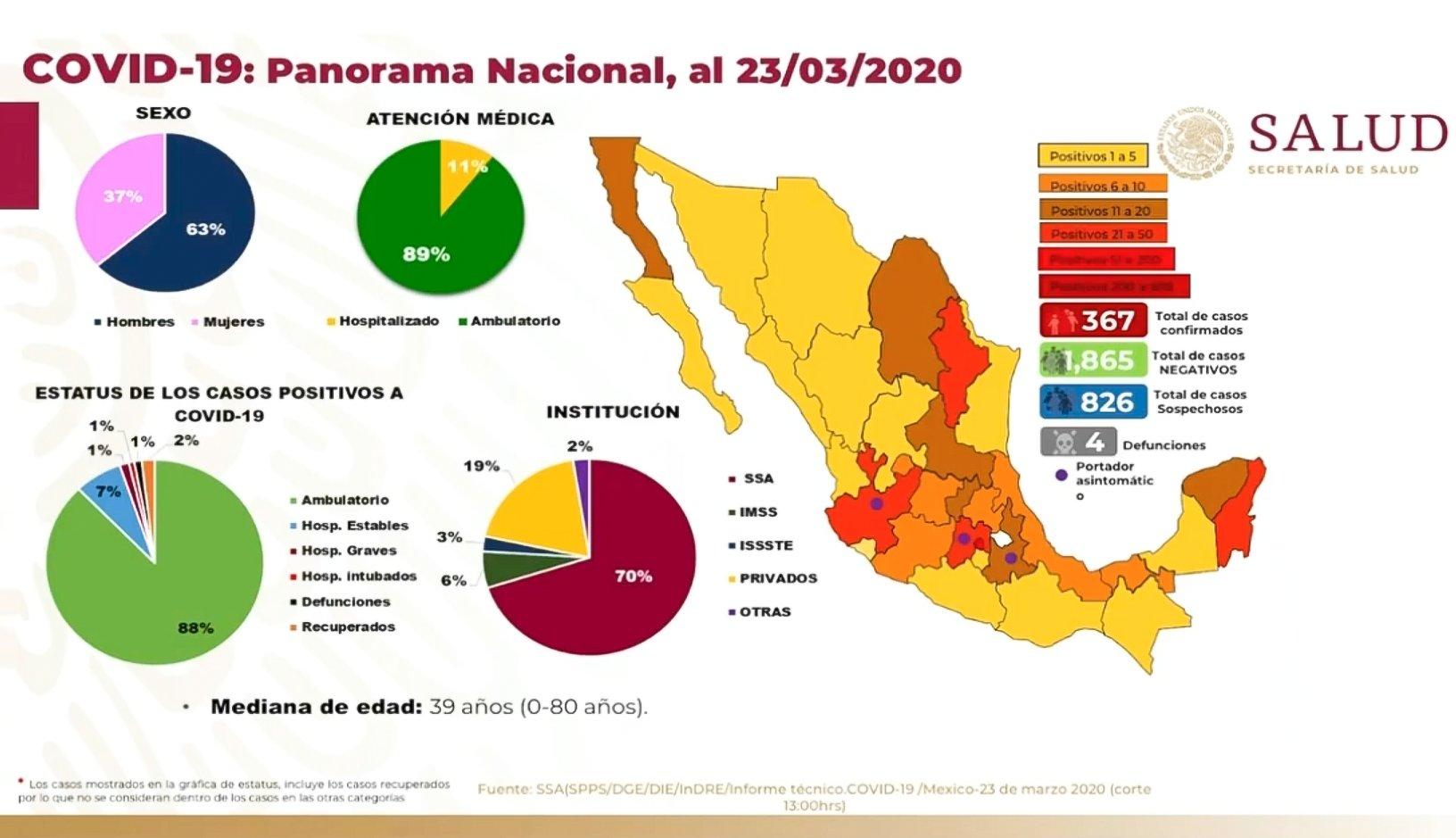 El pasado 26 de febrero se dio a conocer el primer caso registrado en latinoamérica por un paciente originario de Brasil. Días más tarde se registró la primera persona infectada en México,  hasta el día 23 de marzo se han registrado 367 casos registrados, 826 casos sospechosos y 4  descensos hasta el momento.