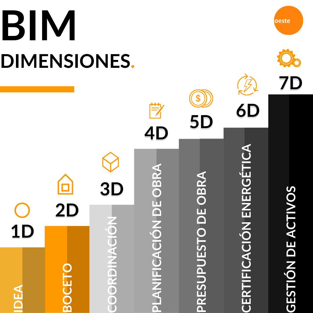 Para entender este punto, debemos saber que las dimensiones son las etapas en las que se divide el ciclo de vida de un proyecto BIM.