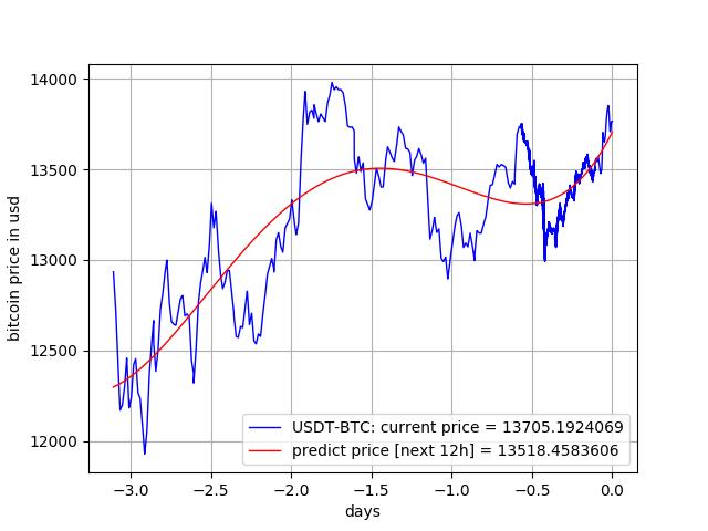 K Stock Price History