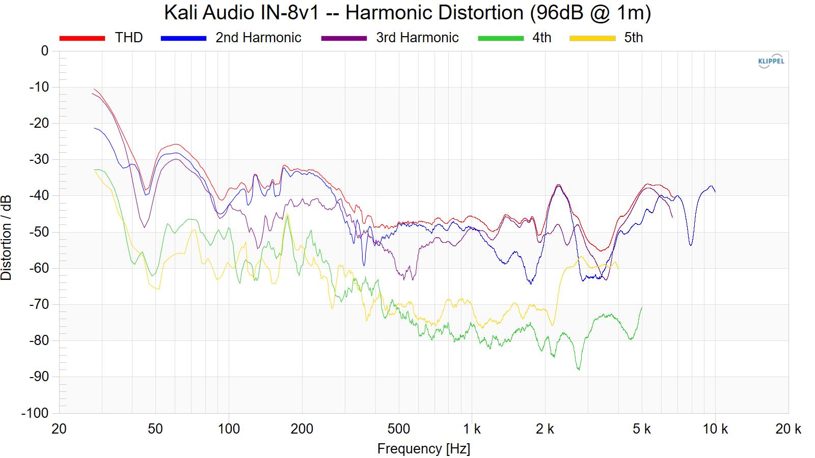Kali%20Audio%20IN-8v1%20--%20Harmonic%20Distortion%20%2896dB%20%40%201m%29.png