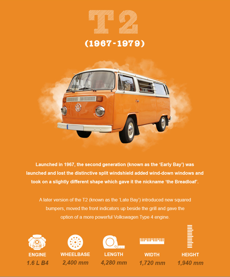 The Evolution of the VW Campervan