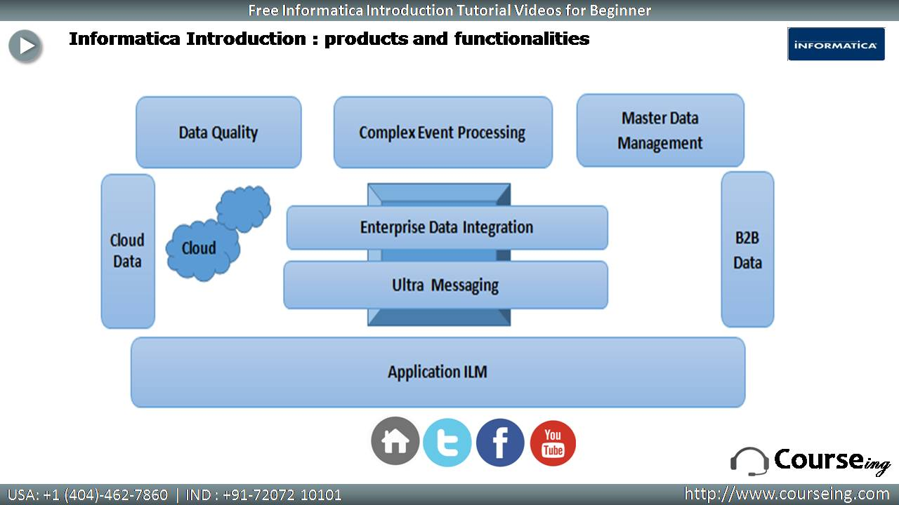 Informaica Product and Functionalities
