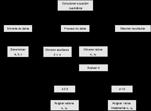 esquema solucion ecuacion cuadratica
