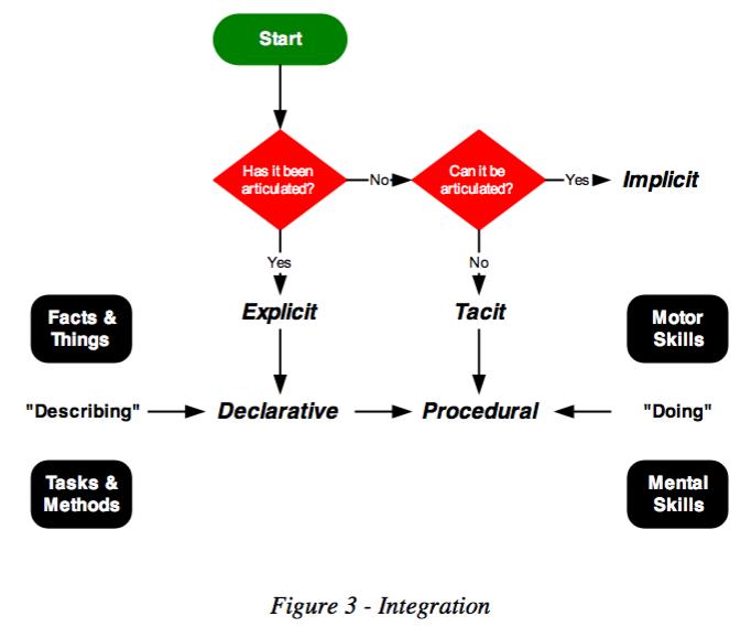 Diagram integrative tacit/implicit/explicit and declarative/procedural knowledge