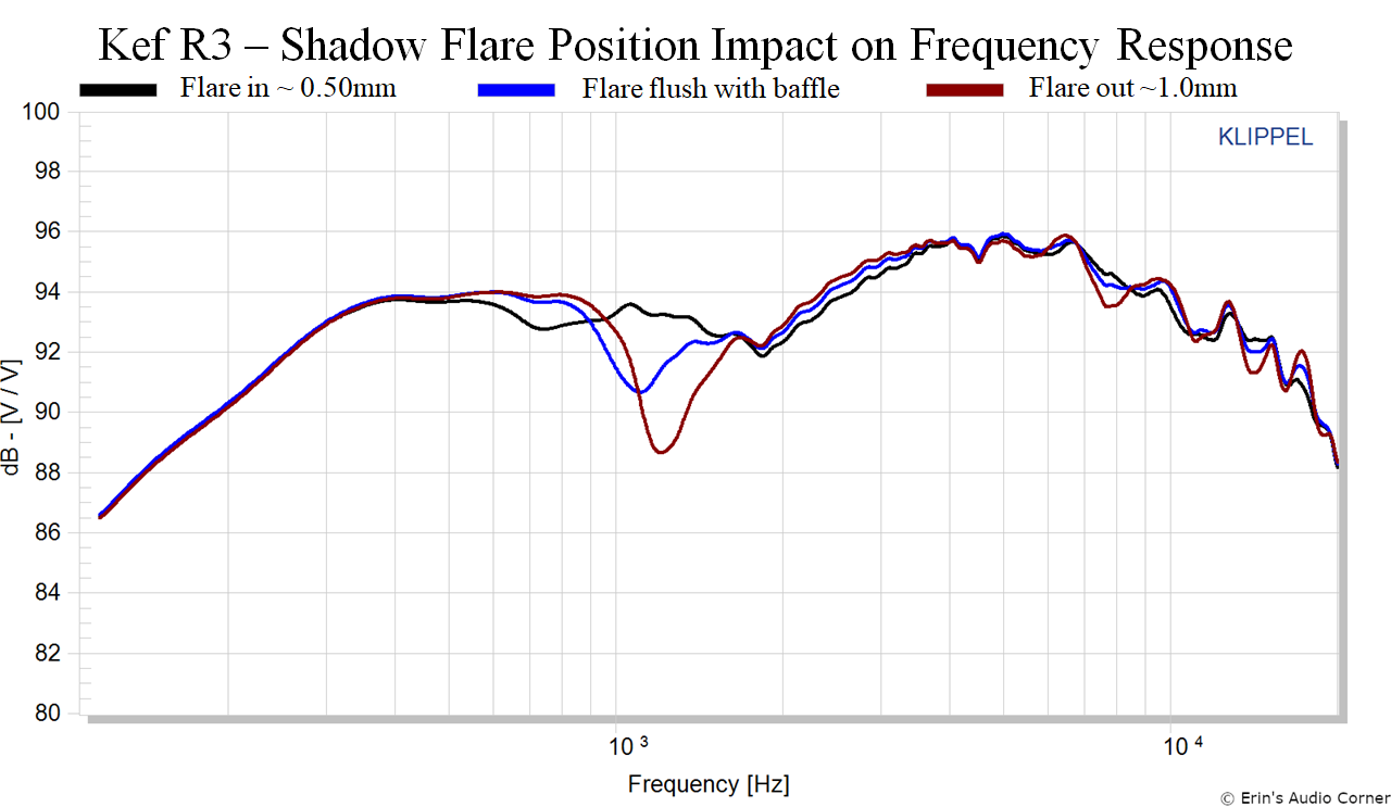 Kef%20R3%20Response%20Variance%20per%20Shadow%20Flare%20Position.png