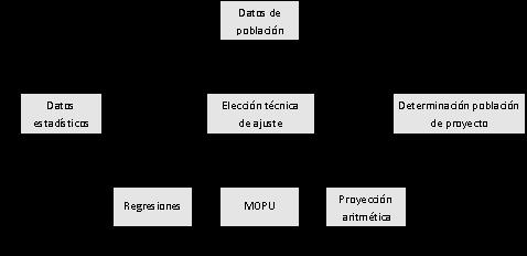 datos problemas