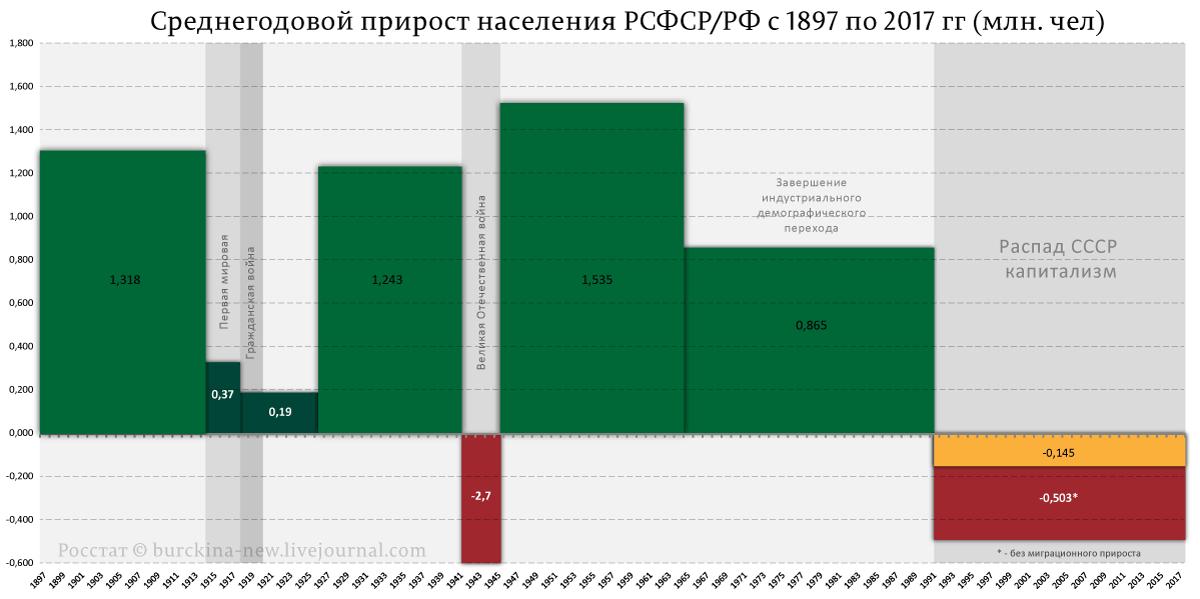 Демографические проблемы СССР