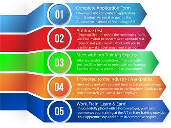 Apprenticeship Process