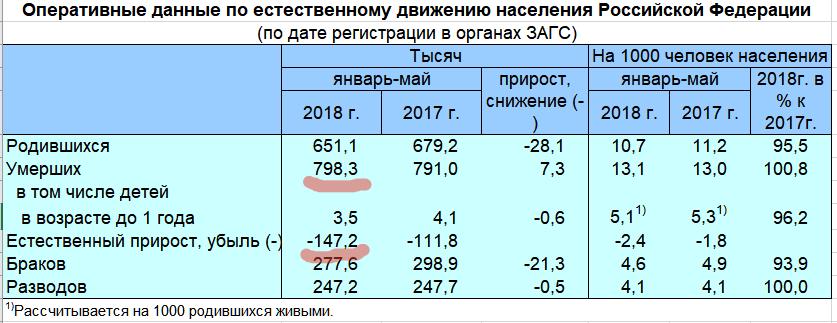Россияне не желают исполнять майские указы Путина