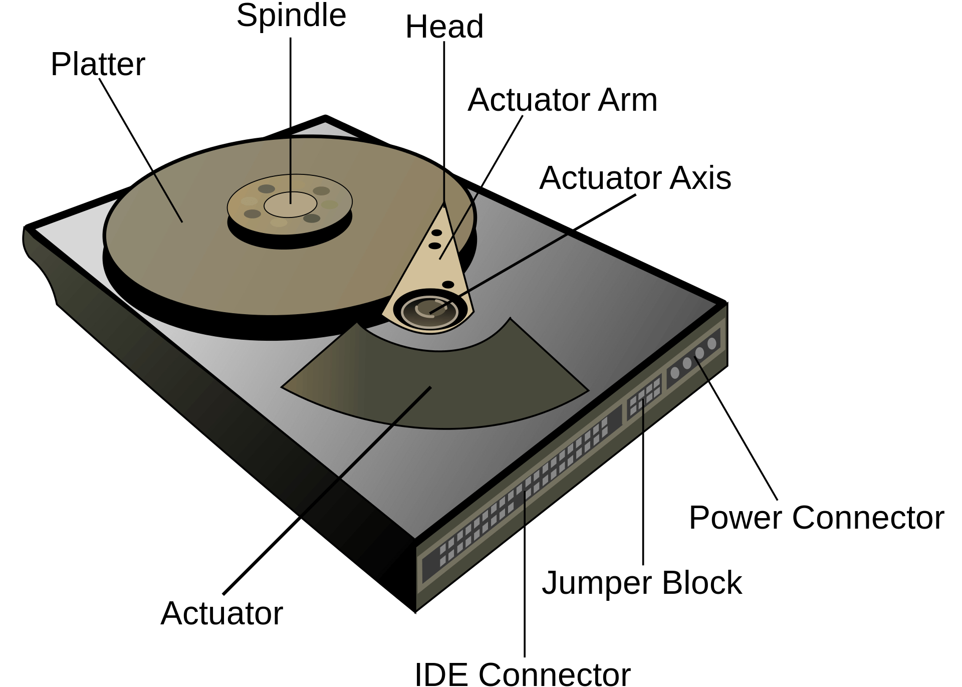 The components that make up the hard disk drive