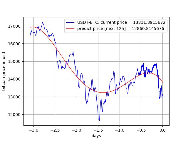 Bitcoin Trading History Data