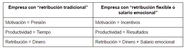 retribucion tradicional salario emocional