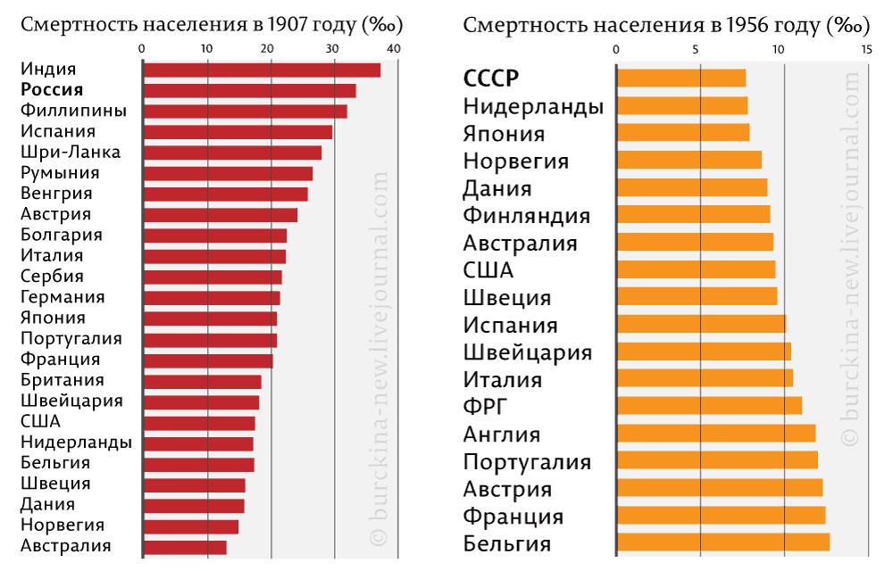 Почему россияне при Путине мрут пуще африканцев?