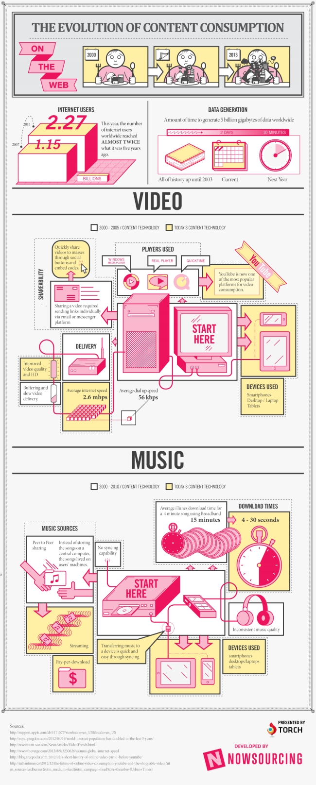 The Evolution of Music and Video Content Consumption
