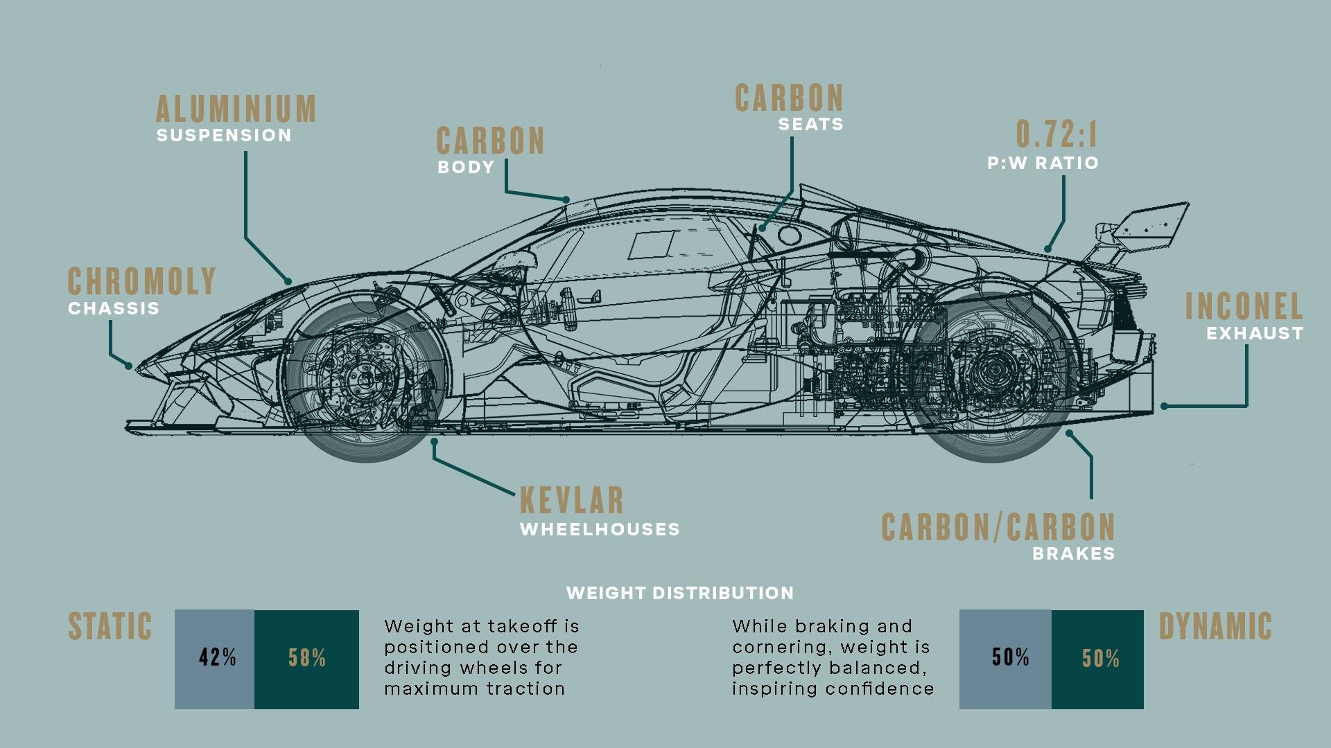 Every gram counts - the philosophy driving Brabham Automotive