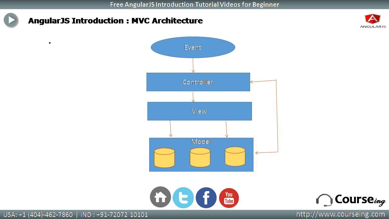 AngularJs 2 MVC Architecture