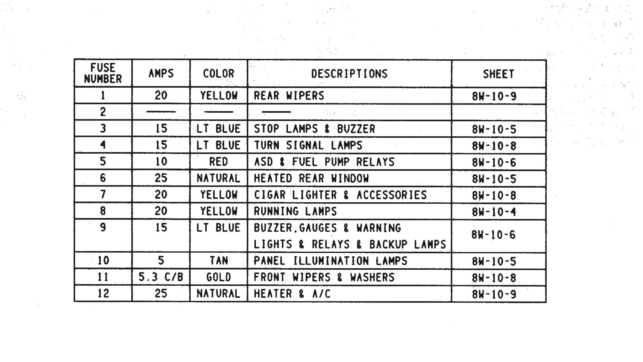 1995 Jeep Wrangler Fuse Box Diagram