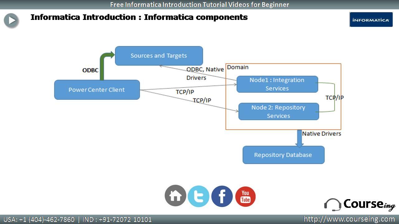 Informatica Components