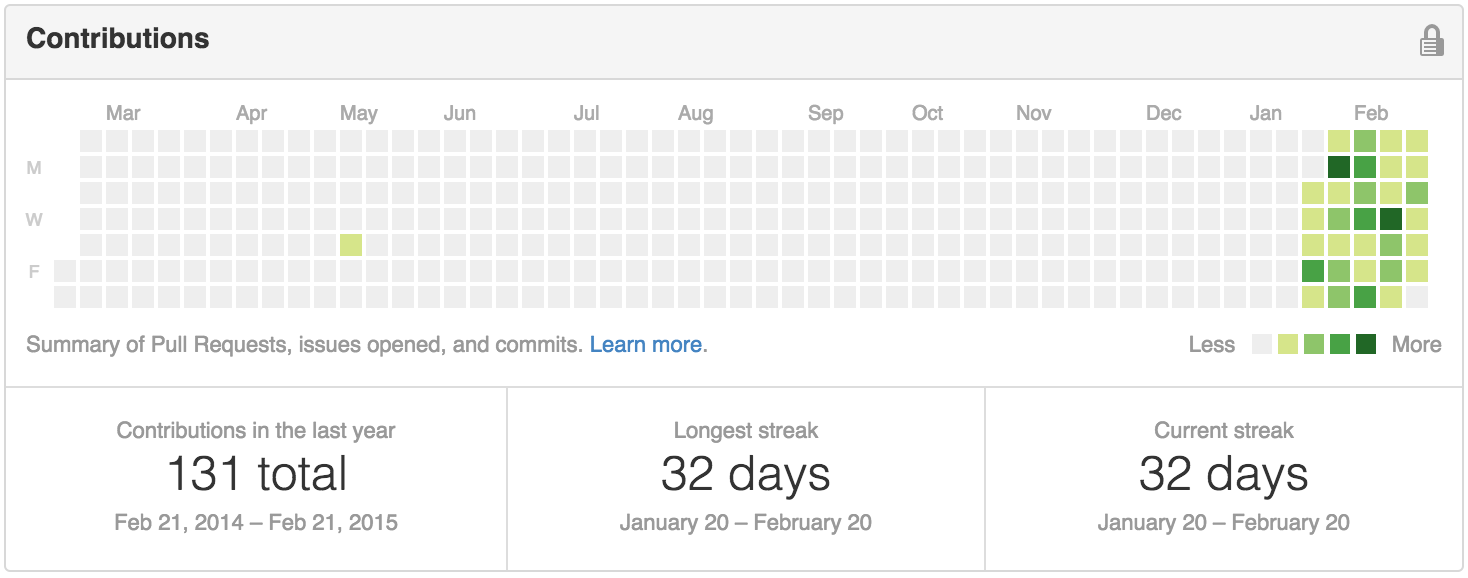 A stats chart from Github of my activity over the last month