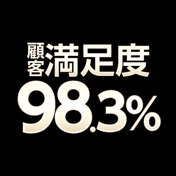 満足度98.3%