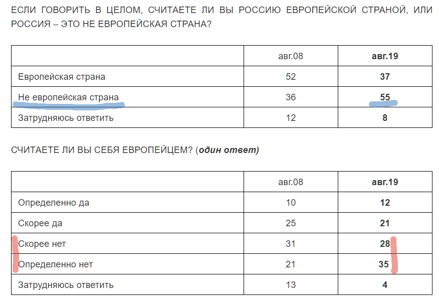 Россияне перестали считать себя европейцами. И это хорошо