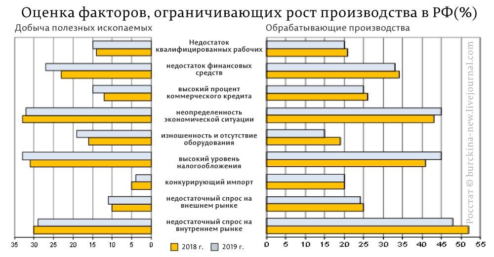 Факторы, сдерживающие рост производства в России