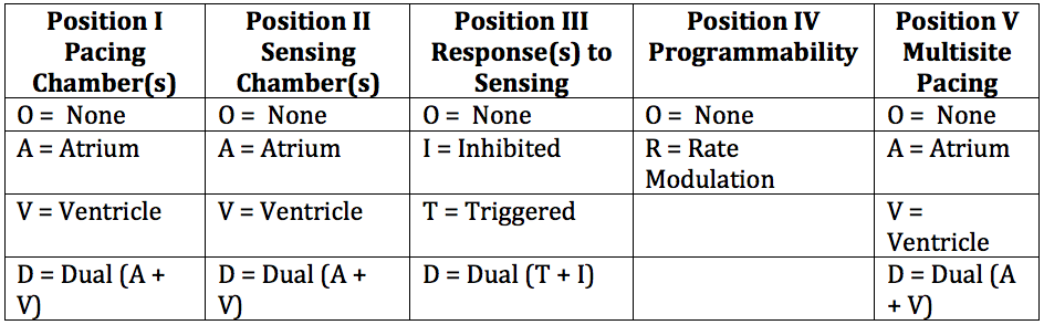 Table 1: General Pacemaker Codes (NBG*): NASPE/BPEG Revised (2002) at https://dl.dropboxusercontent.com/s/tal6gpbh4dxx0ka/Pacemaker%20nomenclature%20Table%201.png