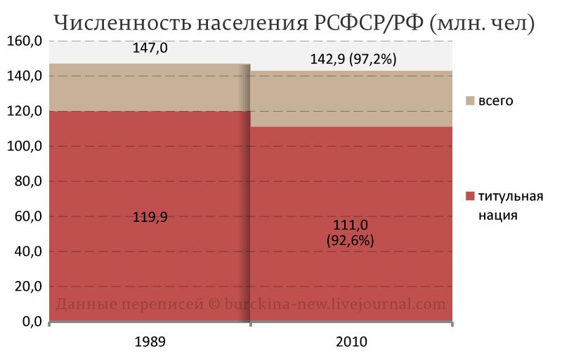 Влияние распада СССР на титульные нации стран СНГ
