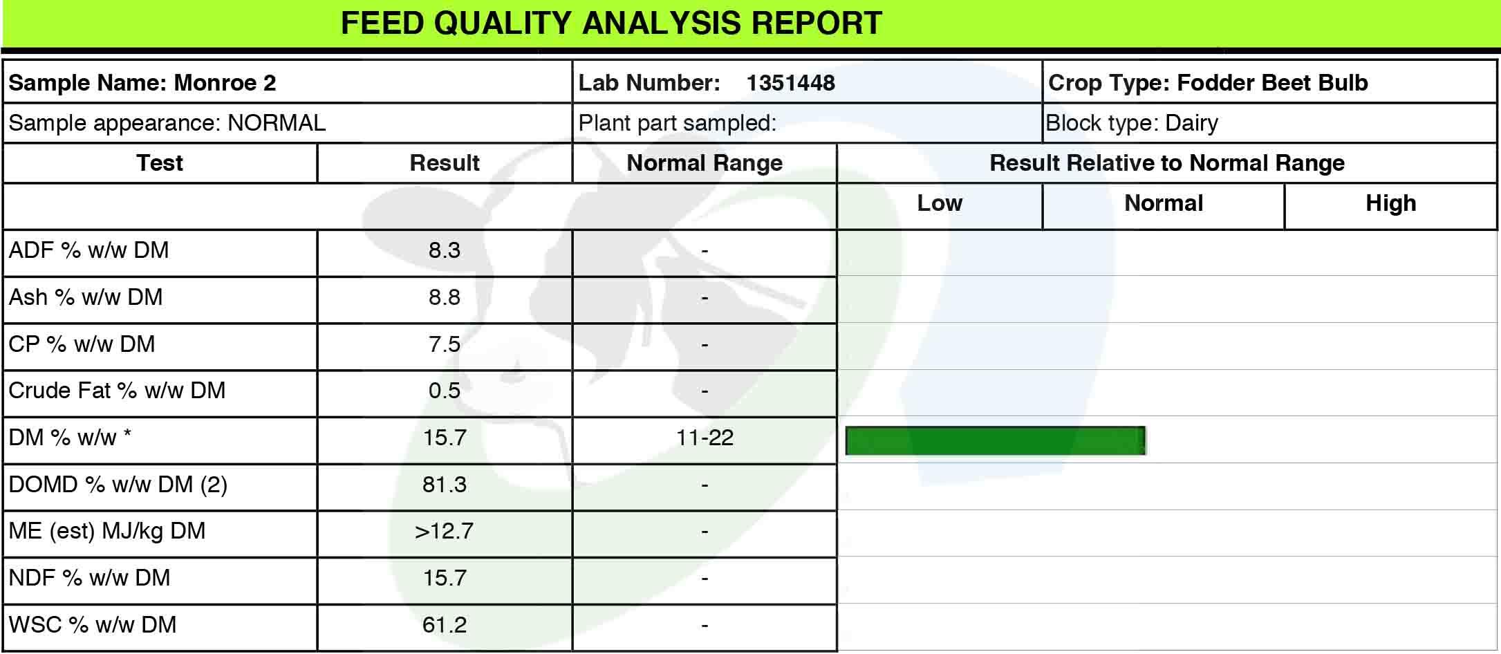 SDF Beet Bulb Analysis Monroe