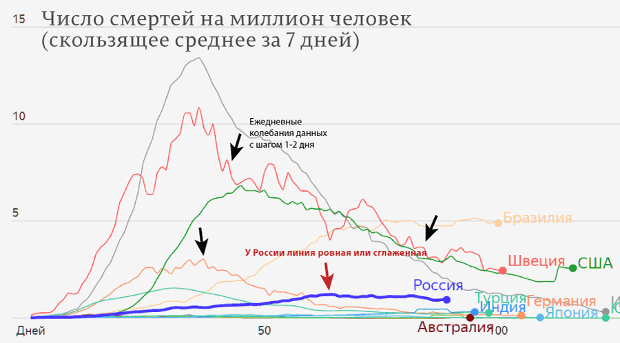 Признаки манипуляции статистикой СОVID-19 в России