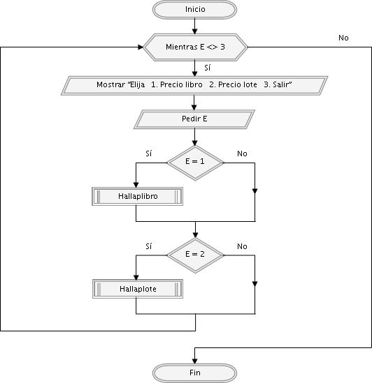 diagrama de flujo mientras hacer