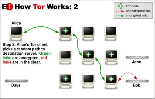 podsłuchiwanie sieci Tor