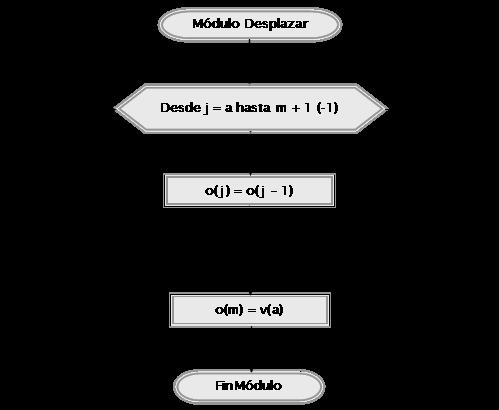 diagrama de flujo ordenar numeros
