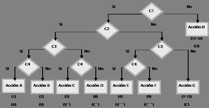 diagrama de flujo si entonces pseudocodigo