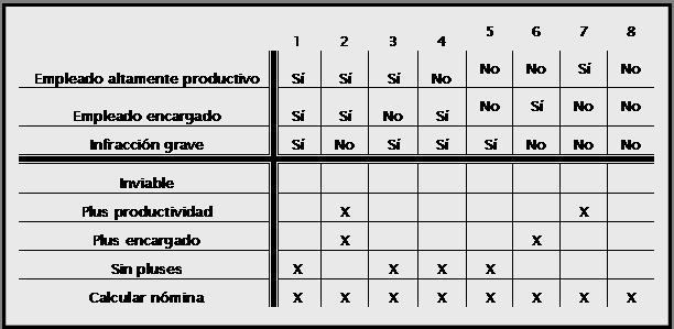 tabla de decision