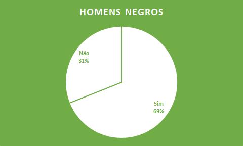 homens negros