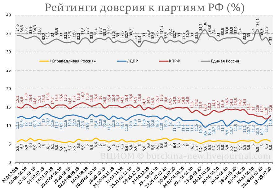Рекордное падение рейтинга Путина согласно ВЦИОМ