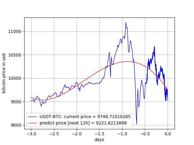 Bitcoin Buy And Sell Platform