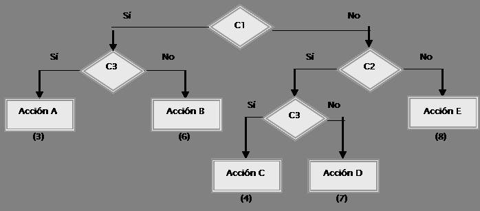 diagrama de flujo multiples condicionales