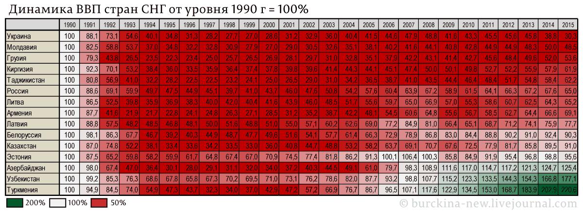 Нефть России идет не впрок