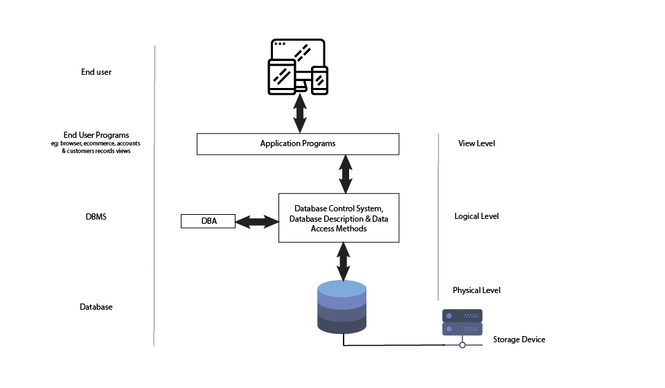 Database architecture (Data abstraction)
